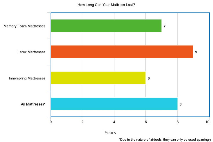 How long does a mattress last for Life expectancy of mattress